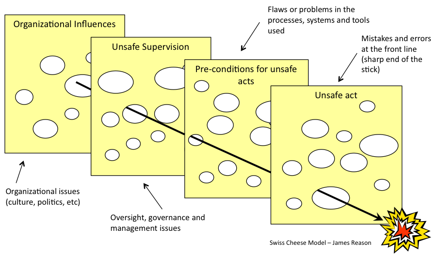 Figure 1 - The Swiss Cheese model (click to enlarge)